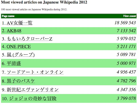 japanese wikipedia most viewed pages 2012