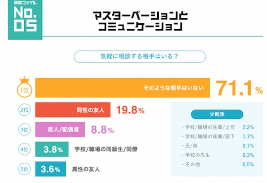 japan male masturbation survey research tenga